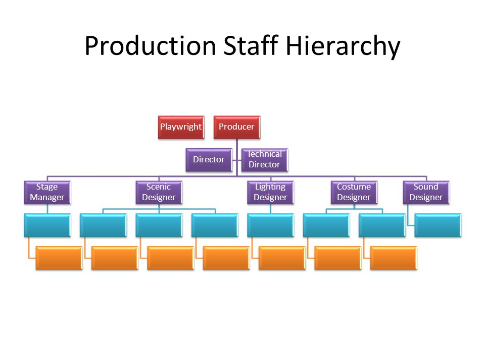 Production Staff Hierarchy