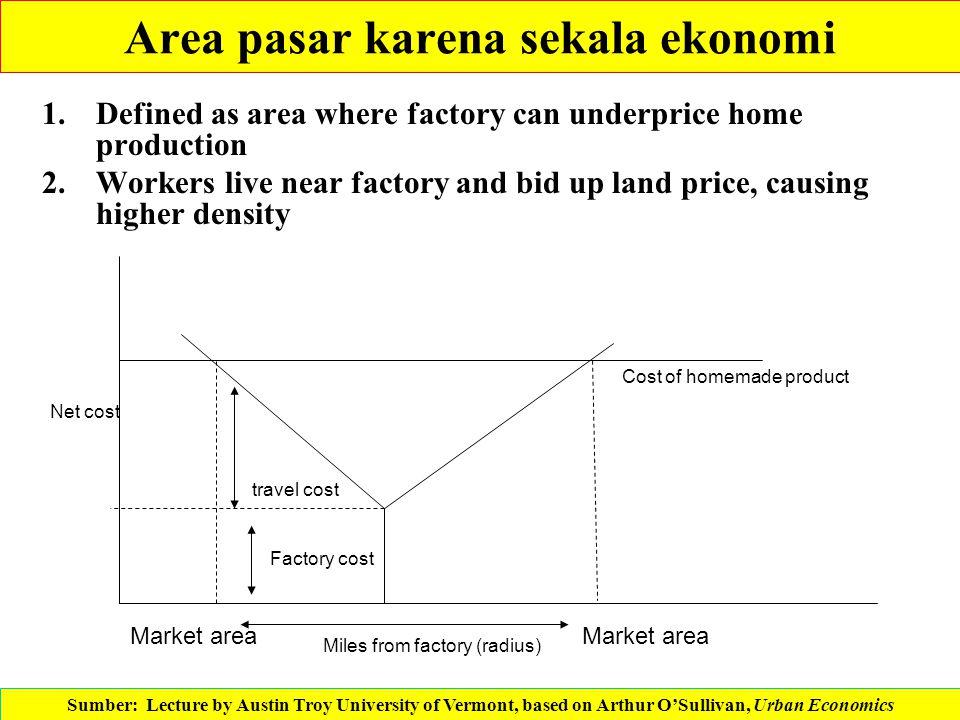 Area pasar karena sekala ekonomi