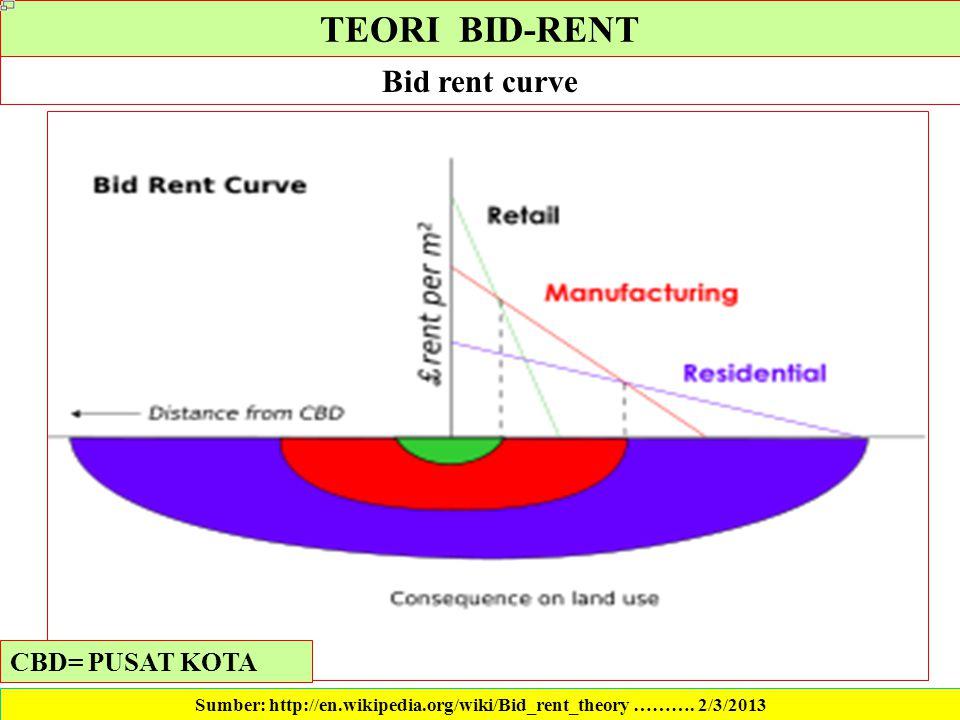 Sumber: http://en.wikipedia.org/wiki/Bid_rent_theory ………. 2/3/2013
