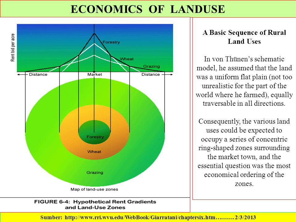 A Basic Sequence of Rural Land Uses