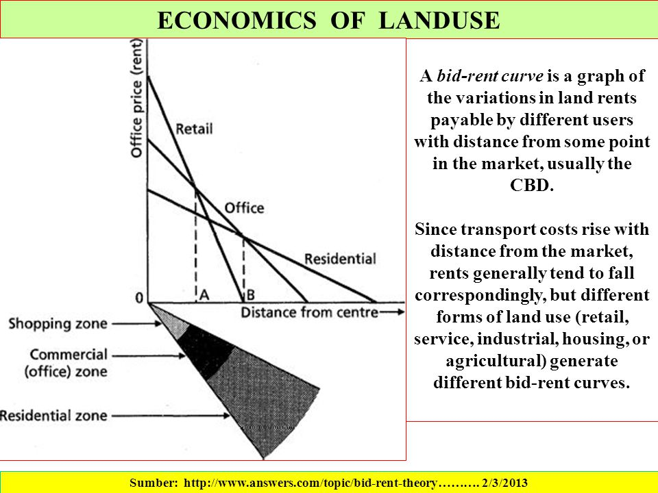 Sumber: http://www.answers.com/topic/bid-rent-theory………. 2/3/2013