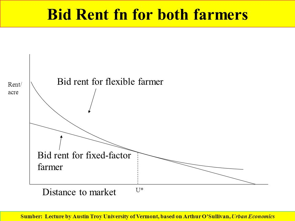 Bid Rent fn for both farmers