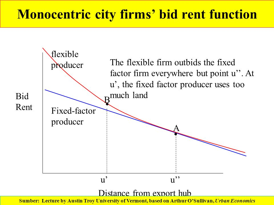 Monocentric city firms' bid rent function