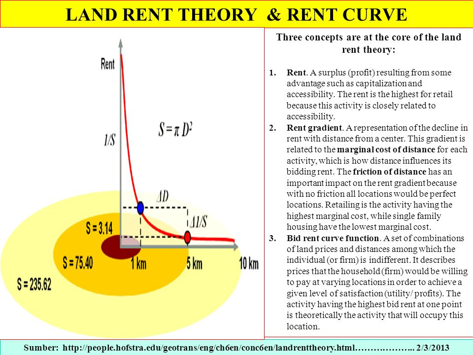 LAND RENT THEORY & RENT CURVE