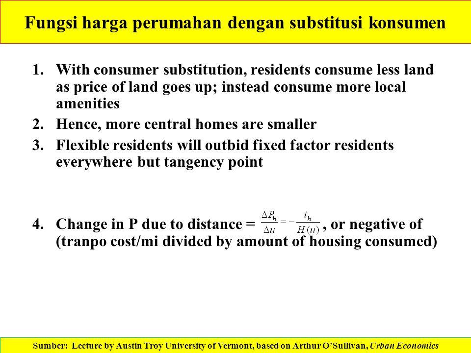 Fungsi harga perumahan dengan substitusi konsumen