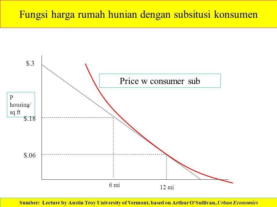 Fungsi harga rumah hunian dengan subsitusi konsumen