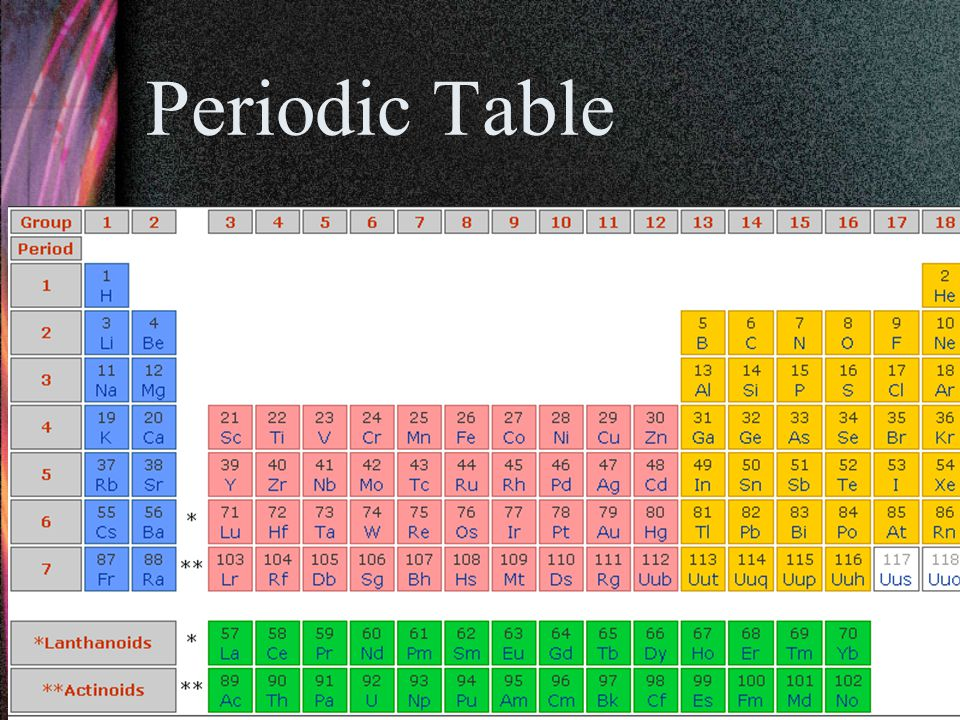Periodic Table Image Source:http://www.webelements.com/