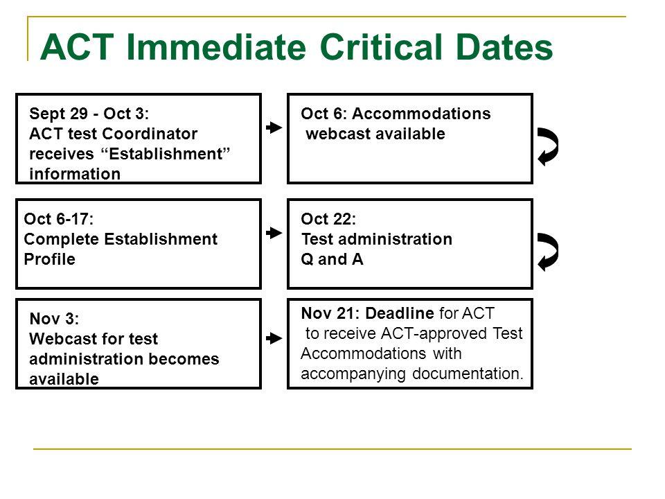 ACT Immediate Critical Dates