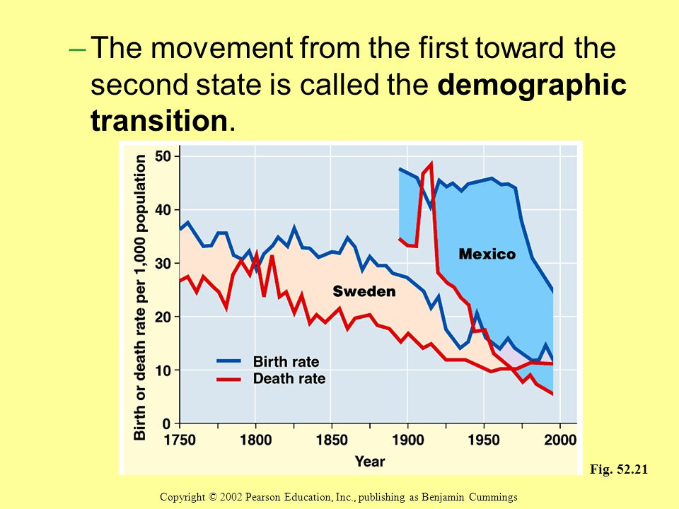 The movement from the first toward the second state is called the demographic transition.