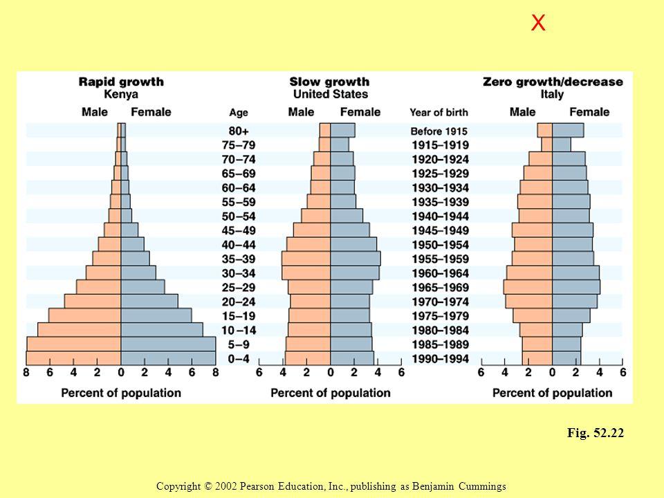 X Fig. 52.22 Copyright © 2002 Pearson Education, Inc., publishing as Benjamin Cummings