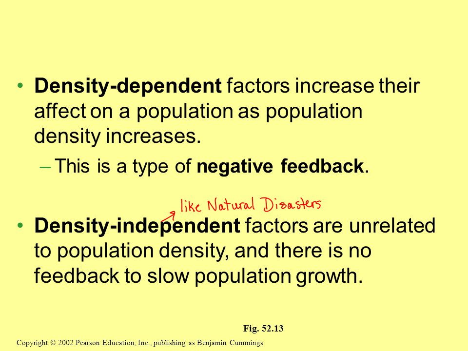 Density-dependent factors increase their affect on a population as population density increases.