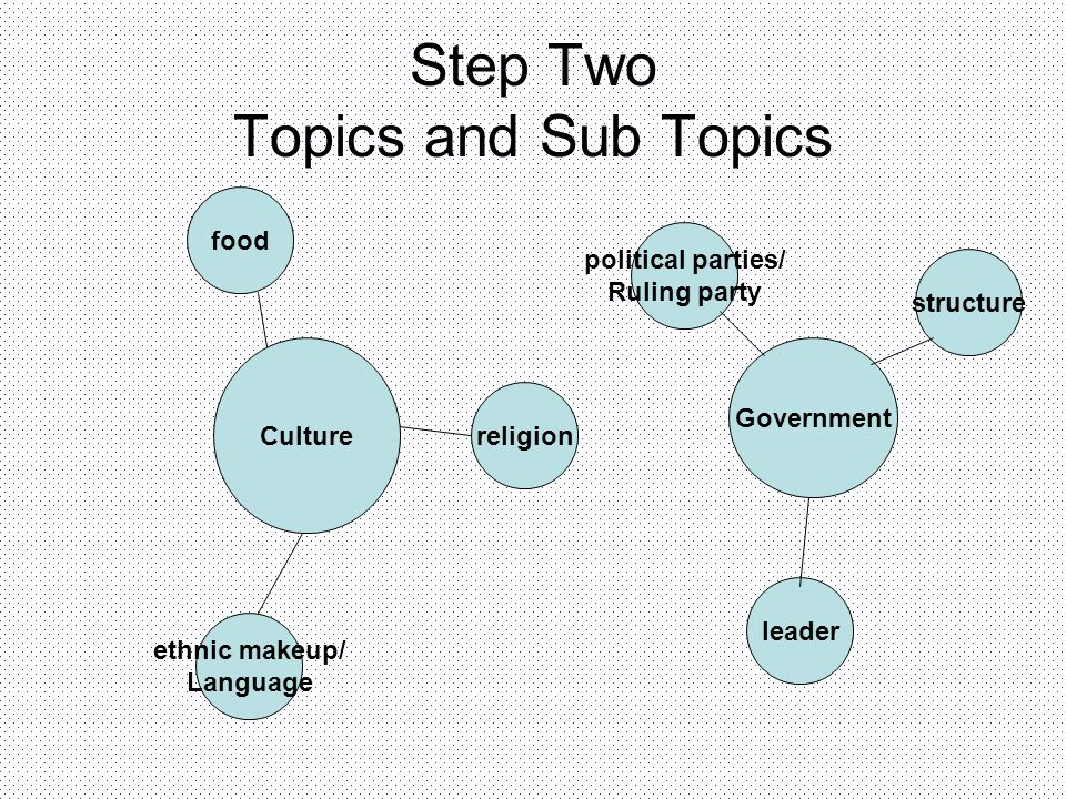 Step Two Topics and Sub Topics