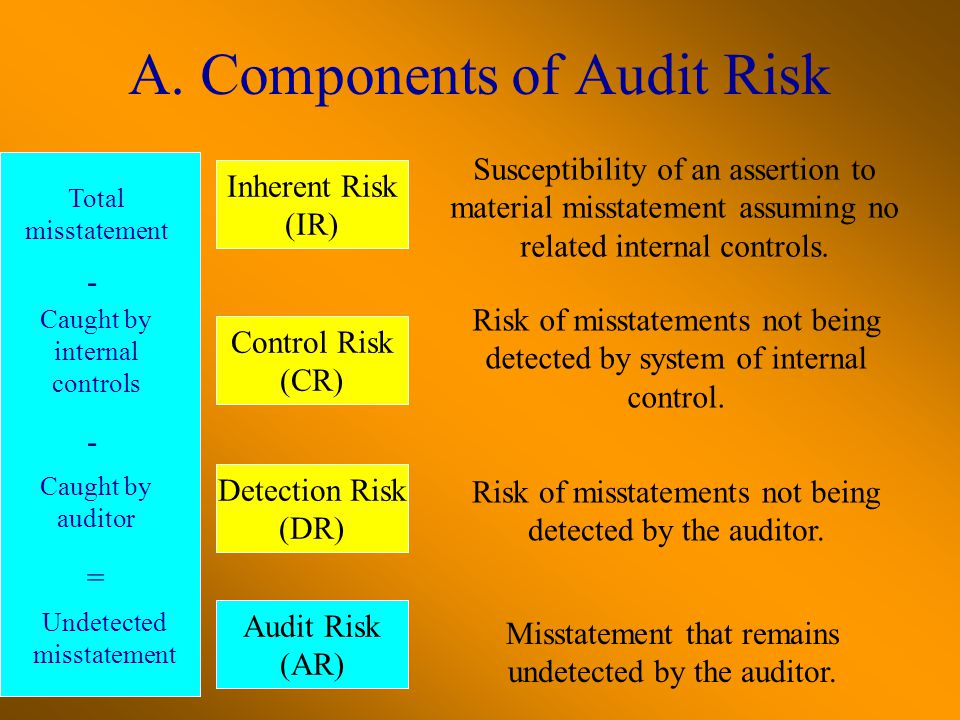 A. Components of Audit Risk