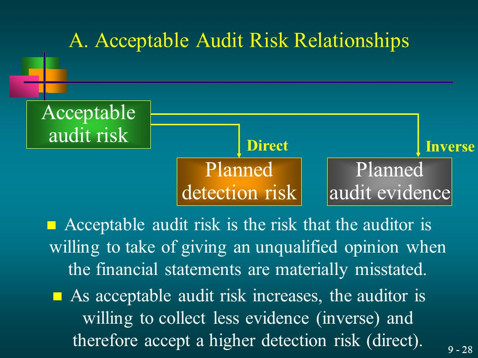 A. Acceptable Audit Risk Relationships