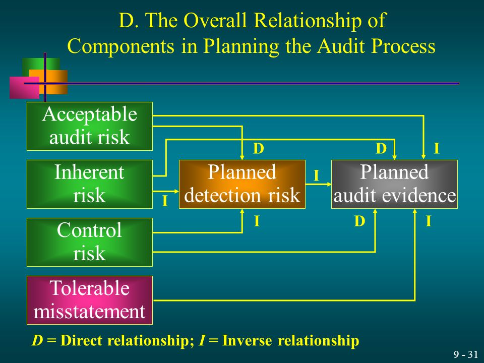 D = Direct relationship; I = Inverse relationship