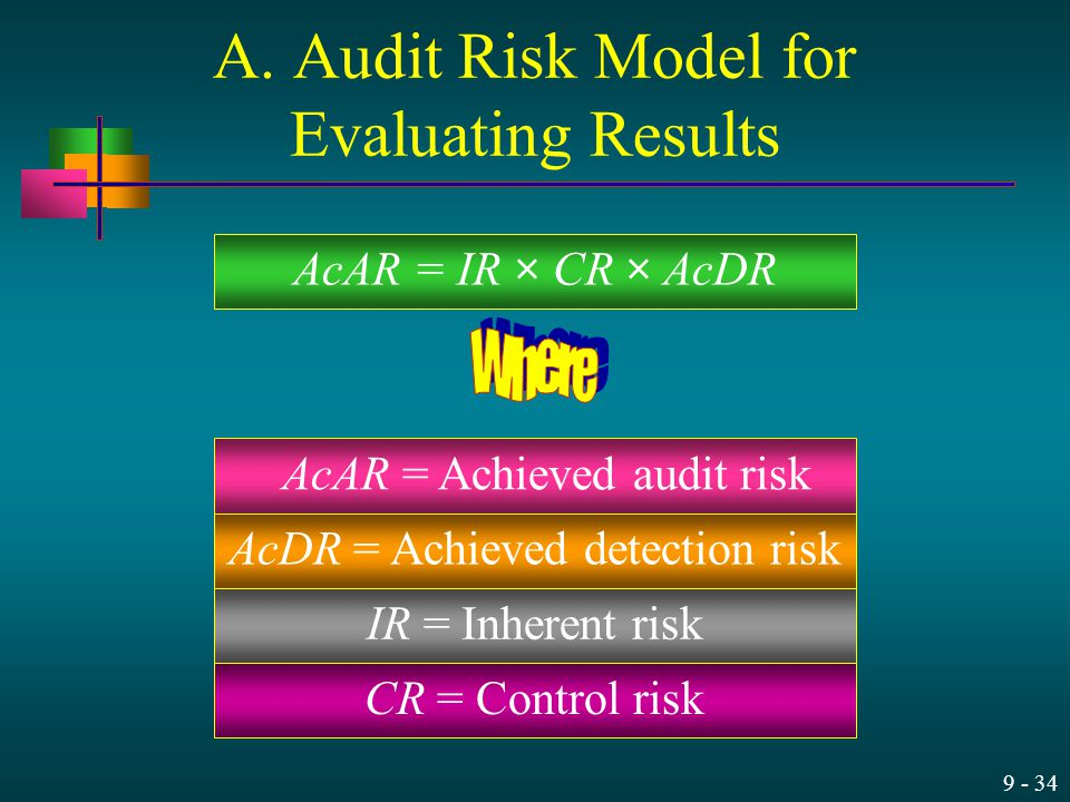 A. Audit Risk Model for Evaluating Results