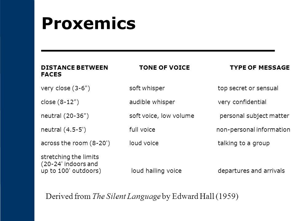 Proxemics ____________________