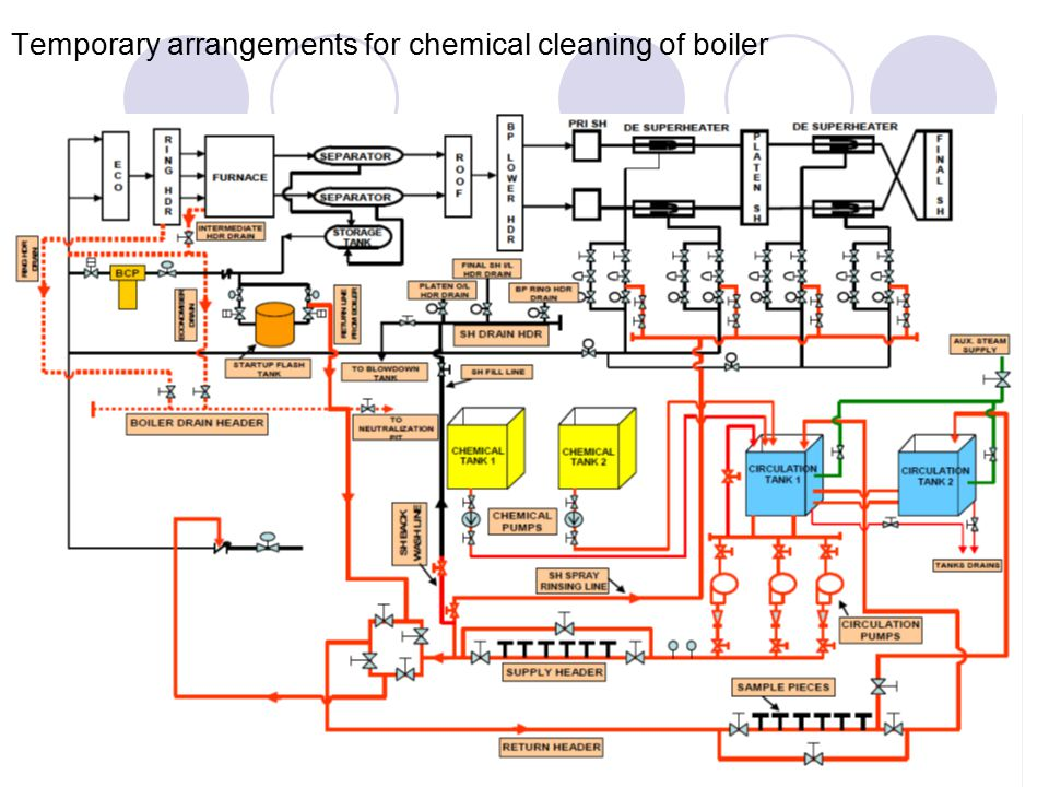 Temporary arrangements for chemical cleaning of boiler