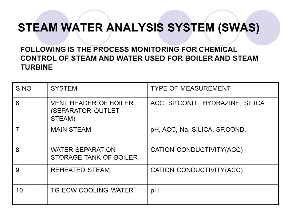 STEAM WATER ANALYSIS SYSTEM (SWAS)