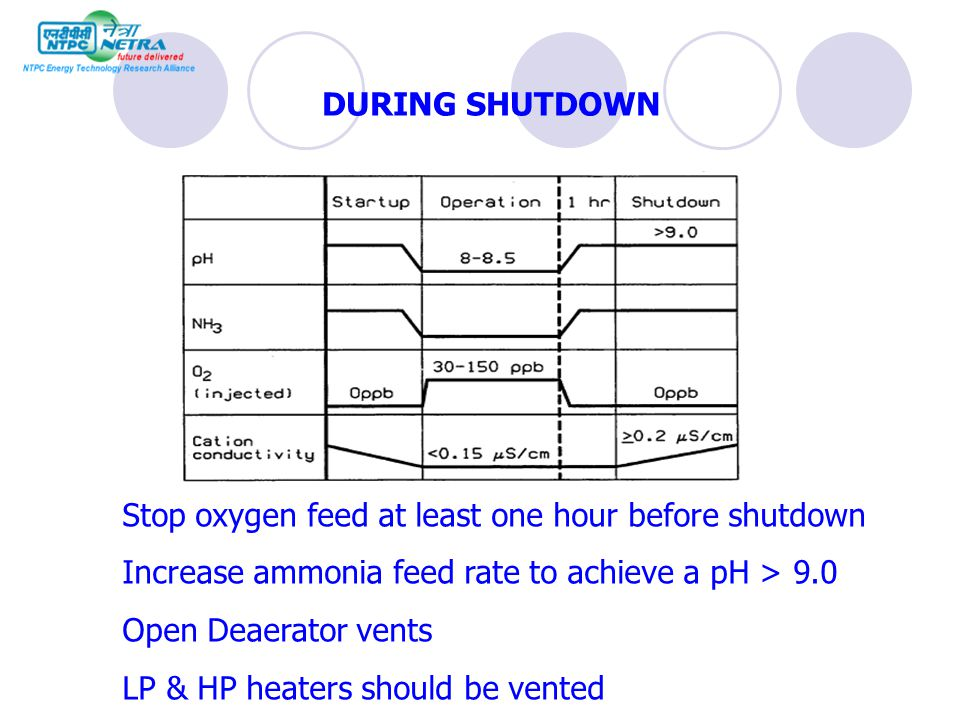 DURING SHUTDOWN Stop oxygen feed at least one hour before shutdown. Increase ammonia feed rate to achieve a pH > 9.0.