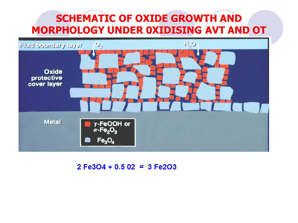 SCHEMATIC OF OXIDE GROWTH AND MORPHOLOGY UNDER 0XIDISING AVT AND OT