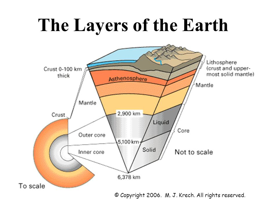 The Layers of the Earth © Copyright 2006. M. J. Krech. All rights reserved.