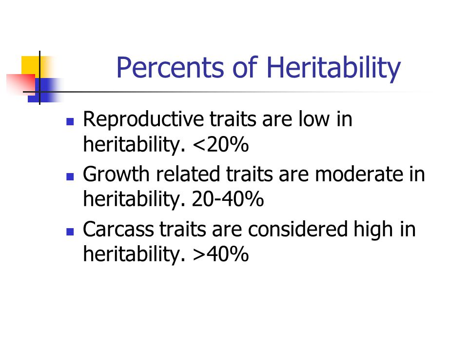 Percents of Heritability