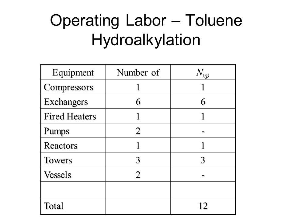 Operating Labor – Toluene Hydroalkylation