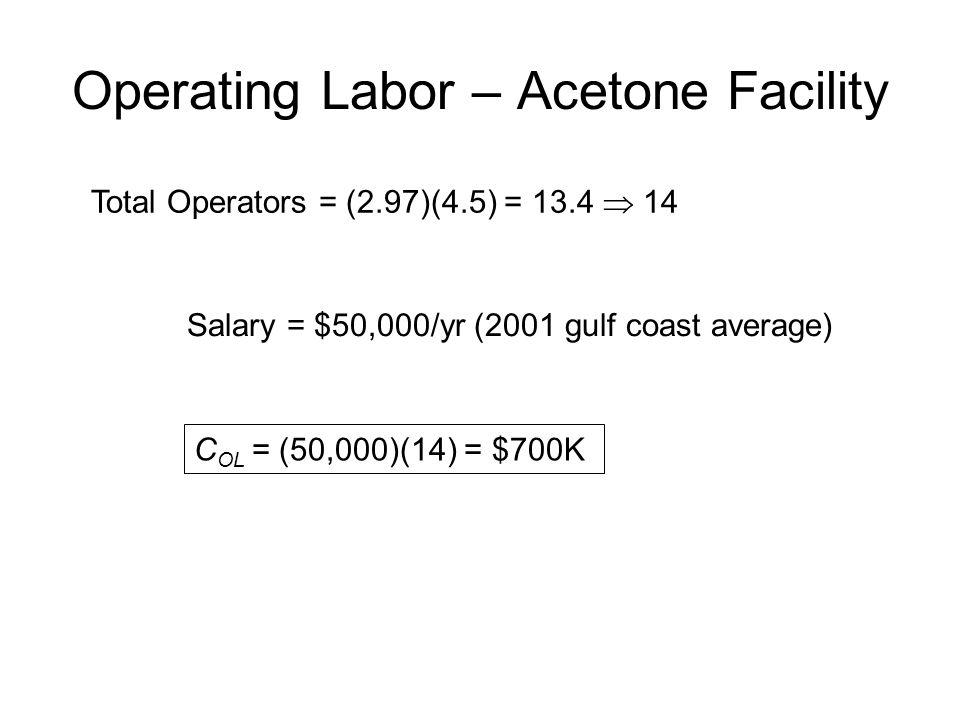 Operating Labor – Acetone Facility