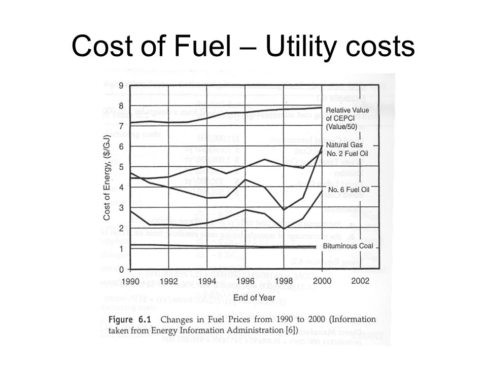 Cost of Fuel – Utility costs
