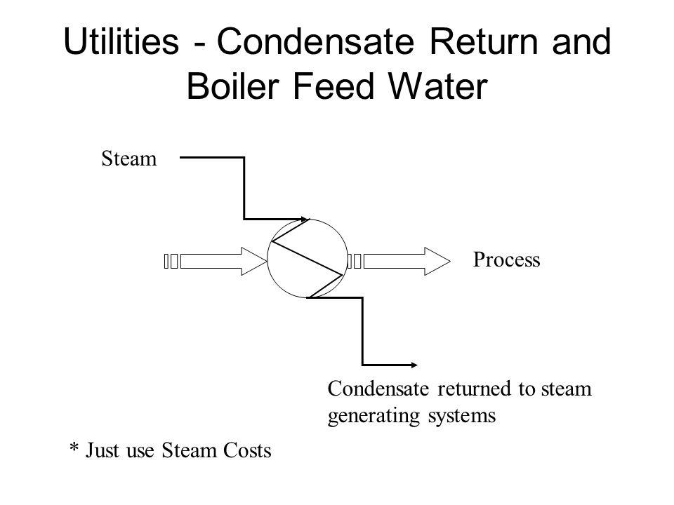 Utilities - Condensate Return and Boiler Feed Water