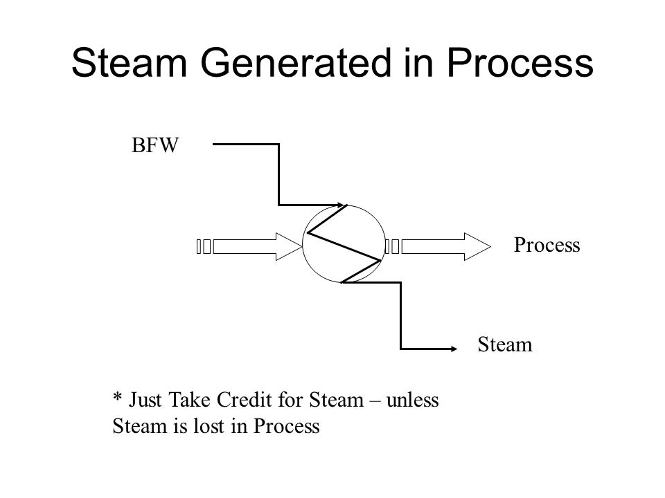 Steam Generated in Process