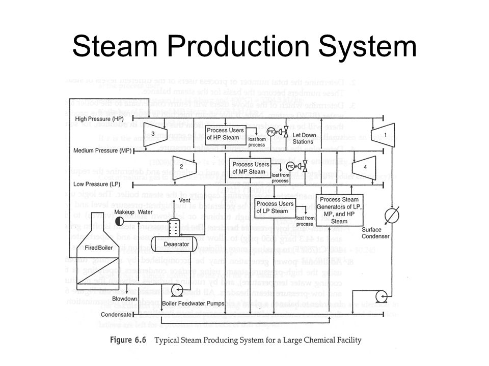 Steam Production System