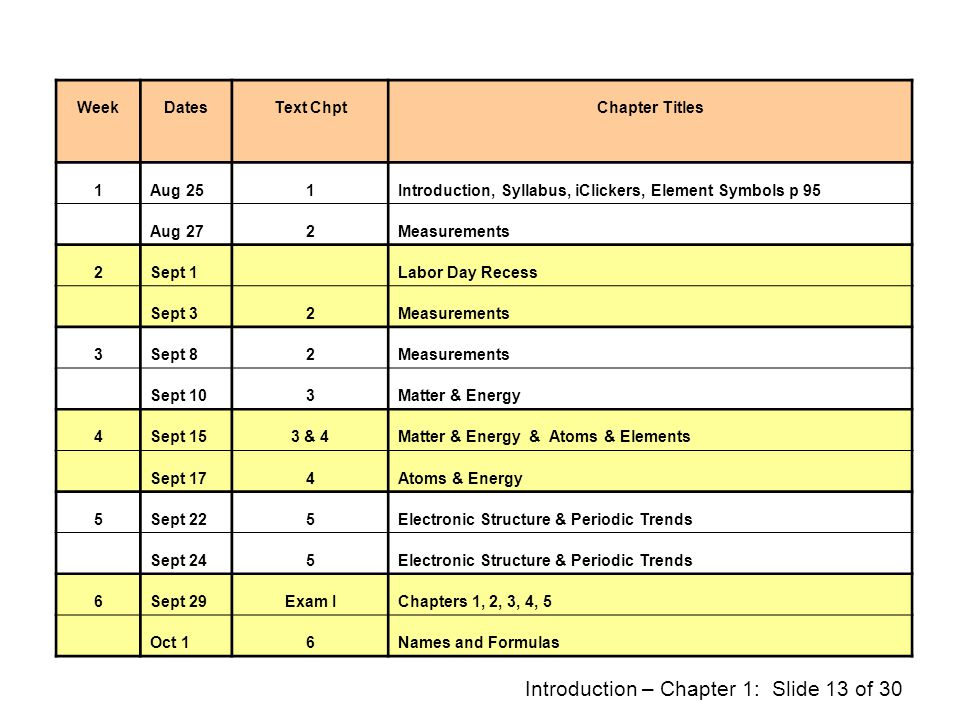Week Dates. Text Chpt. Chapter Titles. 1. Aug 25. Introduction, Syllabus, iClickers, Element Symbols p 95.