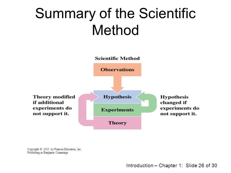 Summary of the Scientific Method