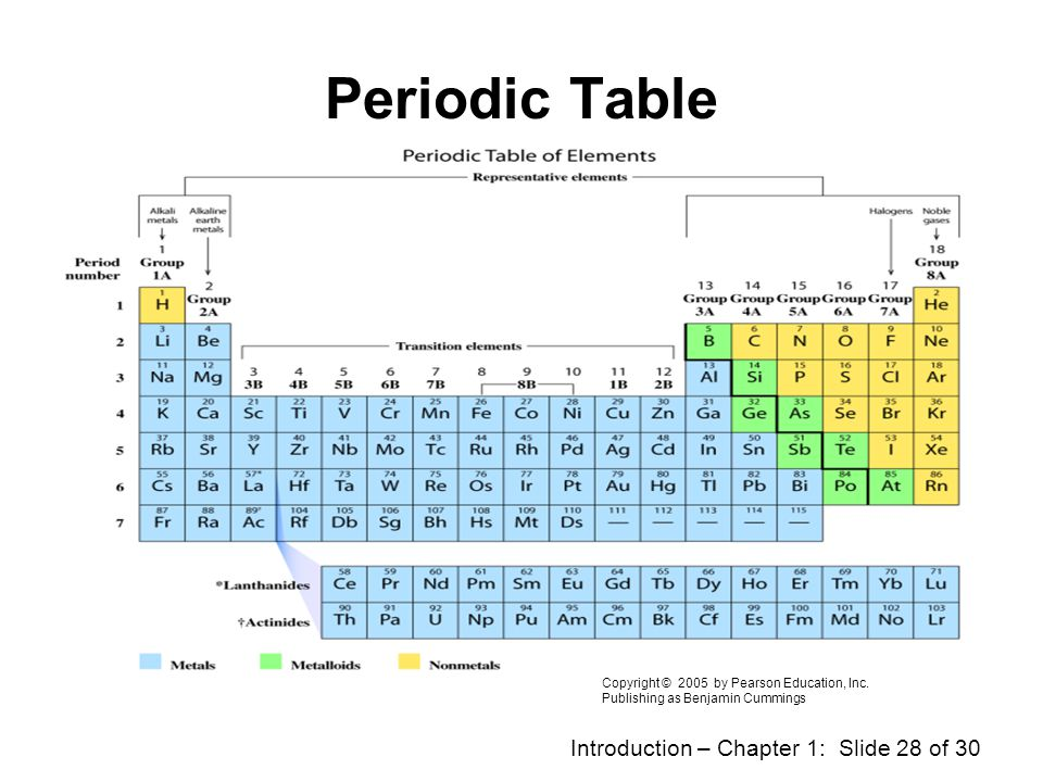 Periodic Table Copyright © 2005 by Pearson Education, Inc.