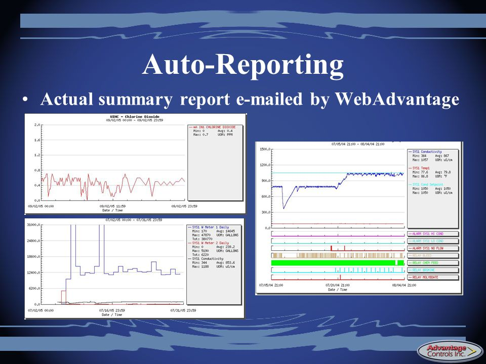 Auto-Reporting Actual summary report e-mailed by WebAdvantage