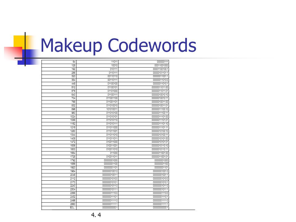 Makeup Codewords 64. 11011. 000000111. 128. 10010. 00011001000. 192. 010111. 000011001001. 256.