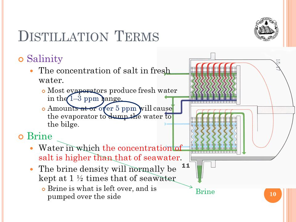 Distillation Terms Salinity Brine