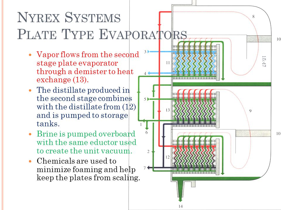 Nyrex Systems Plate Type Evaporators