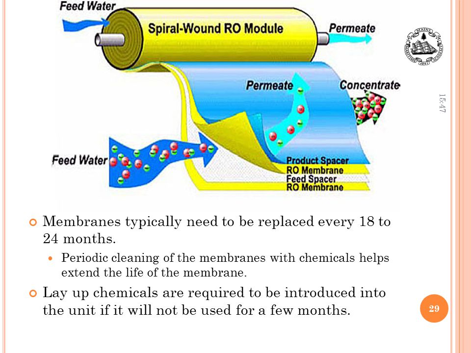 Membranes typically need to be replaced every 18 to 24 months.