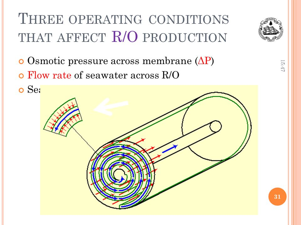 Three operating conditions that affect R/O production