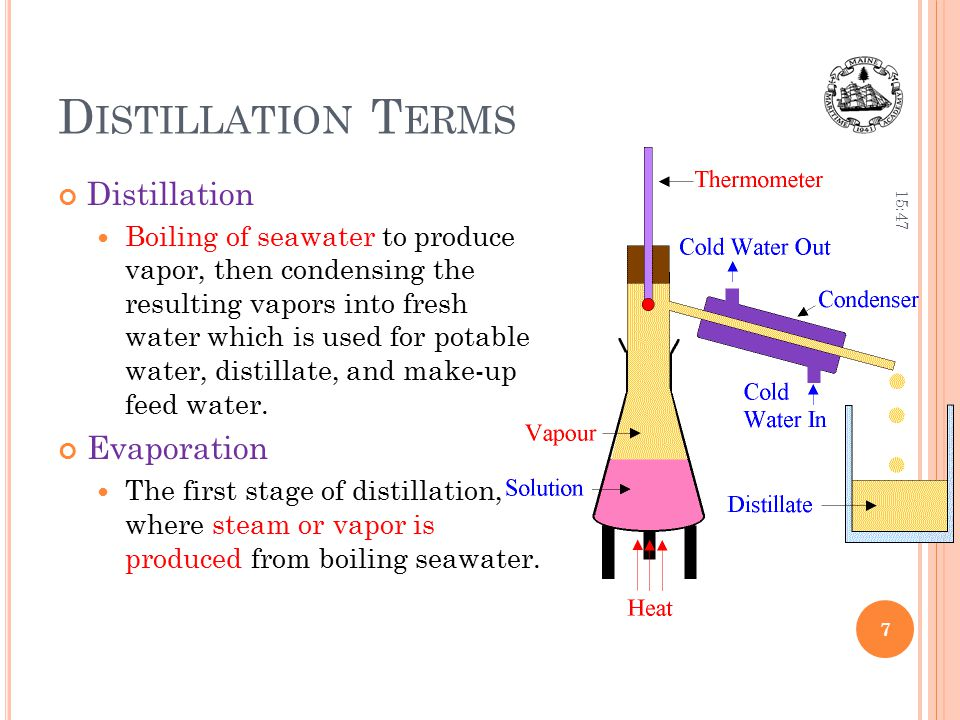 Distillation Terms Distillation Evaporation