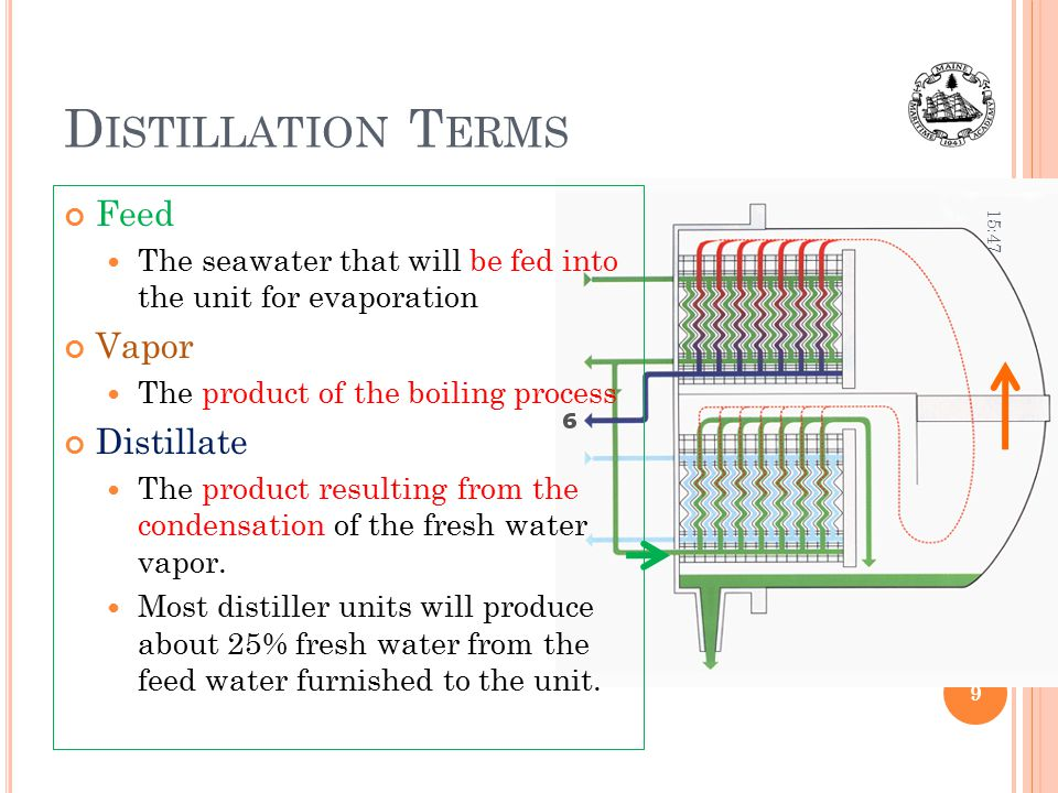Distillation Terms Feed Vapor Distillate