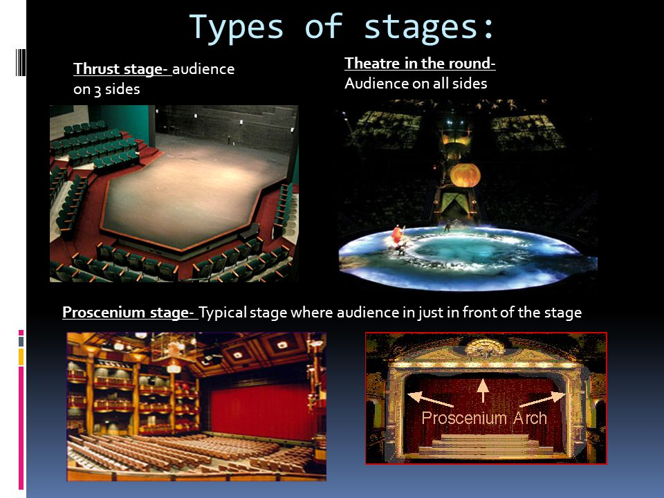 Types of stages: Theatre in the round- Audience on all sides