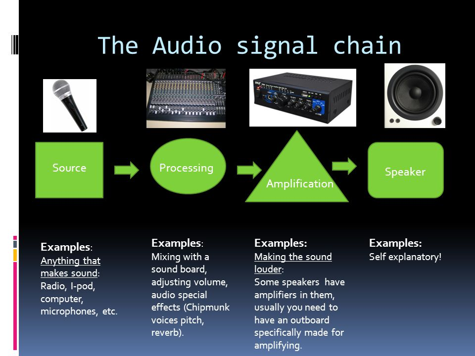 The Audio signal chain Source Processing Speaker Amplification