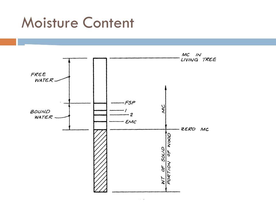 Moisture Content Breyer example 4.1