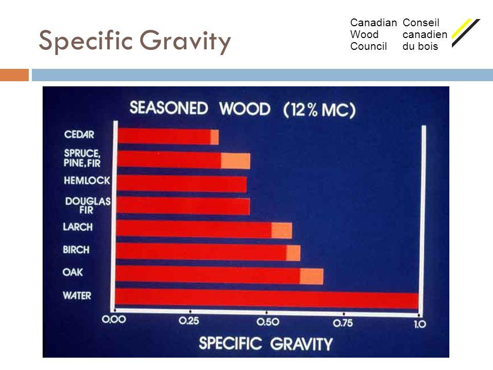 Specific Gravity Canadian Conseil Wood canadien Council du bois