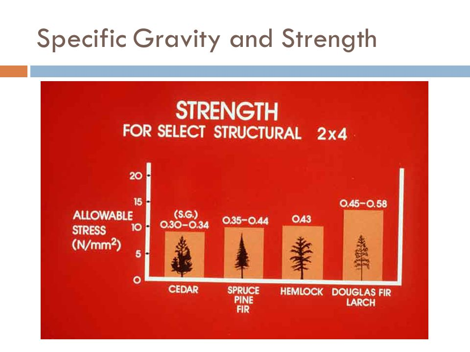 Specific Gravity and Strength
