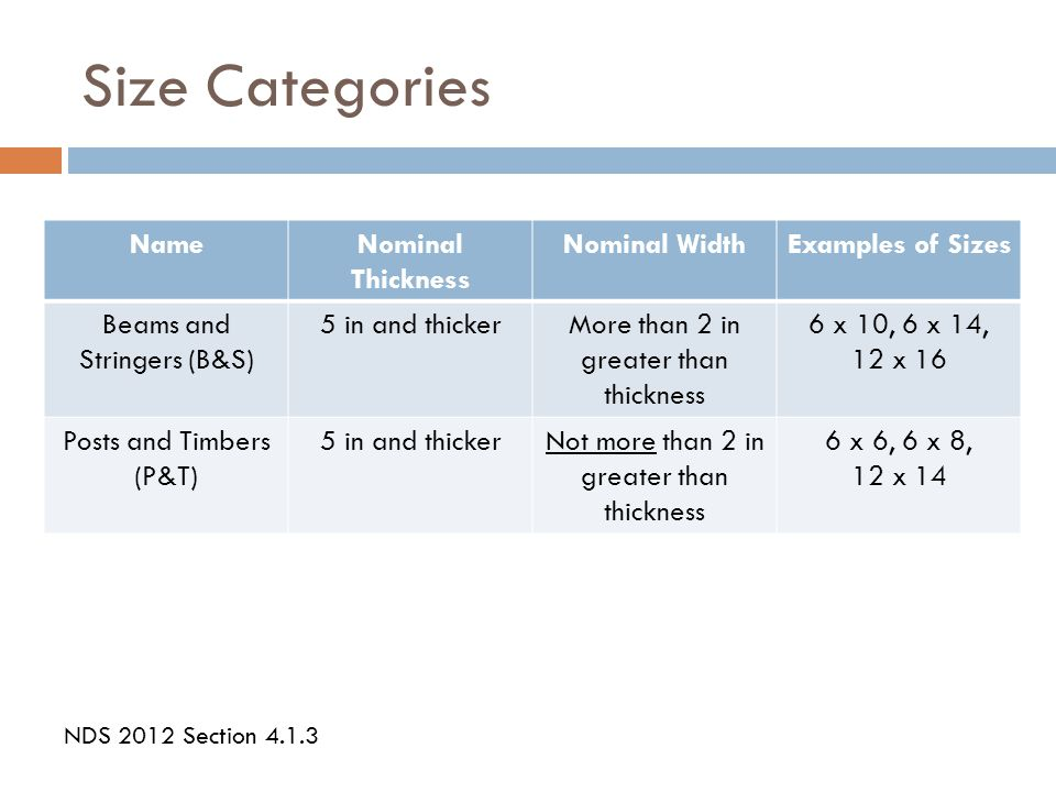 Size Categories Name Nominal Thickness Nominal Width Examples of Sizes
